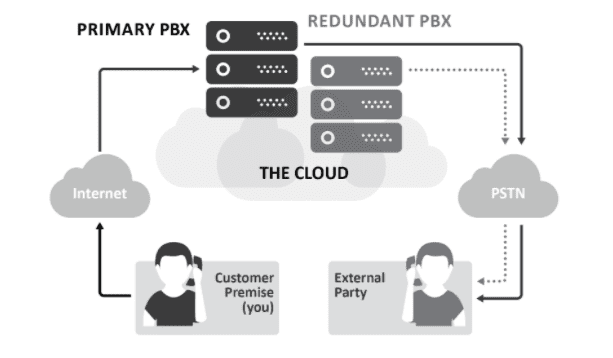 How the cloud works with a PBX